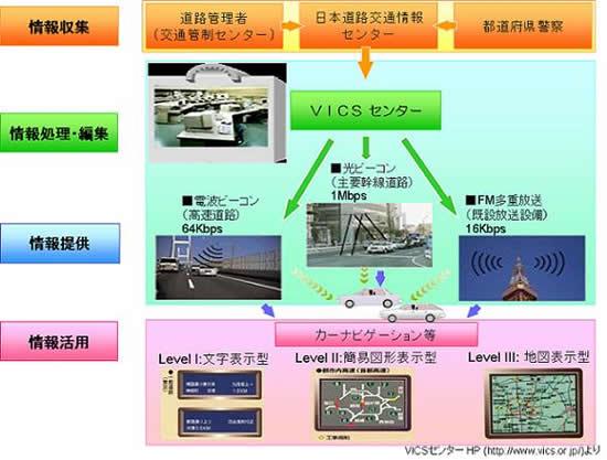 高度道路交通システム