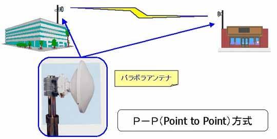 P-P方式