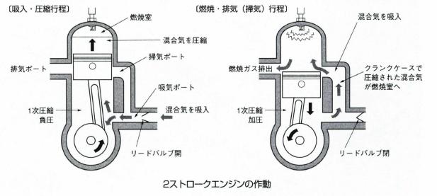 2ストロークエンジン