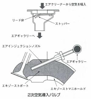 2次空気導入バルブ