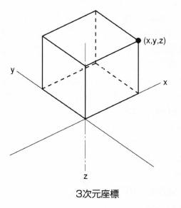 3次元座標