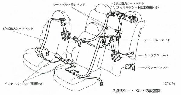 3点式シートベルト
