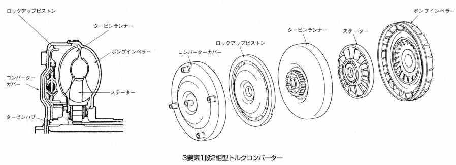3要素1段2相型トルクコンバーター