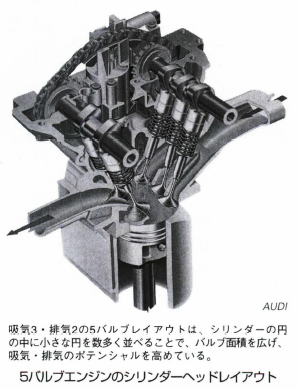 5バルブエンジン