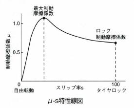 μ-s特性