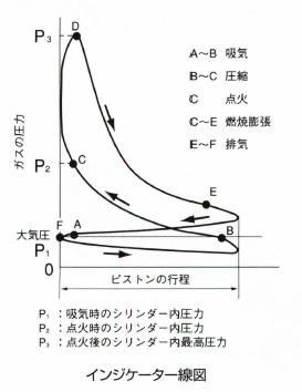 インジケーター線図