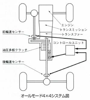 オールモード4×4