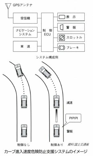 カーブ進入速度危険防止支援システム