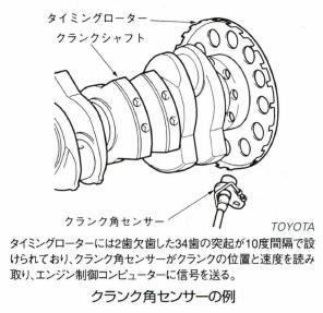 クランク角センサー