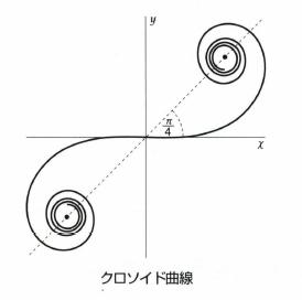 クロソイド曲線