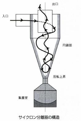 サイクロン分離機