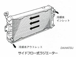 サイドフロー式ラジエーター