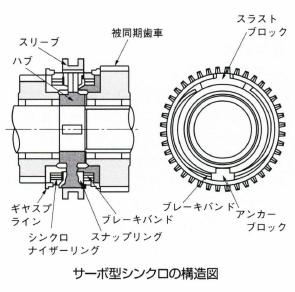 サーボ型シンクロ