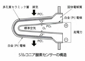 ジルコニア酸素センサー