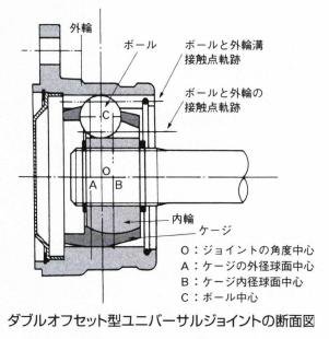 ダブルオフセット型ユニバーサルジョイント