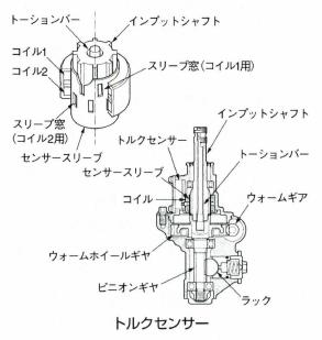 トルクセンサー