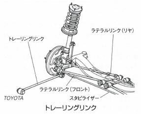 トレーリングリンク