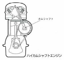 ハイカムシャフトエンジン