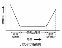 バスタブ曲線