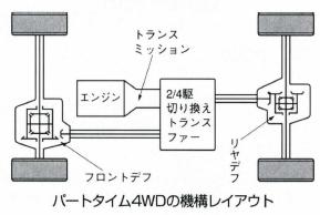 パートタイム4WDとは何? Weblio...