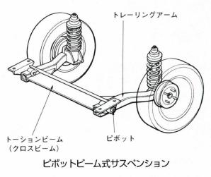 ピボットビーム式サスペンション