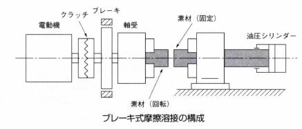 ブレーキ式摩擦溶接