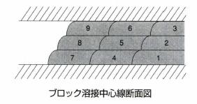 ブロック溶接