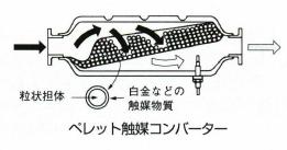 ペレット触媒コンバーター