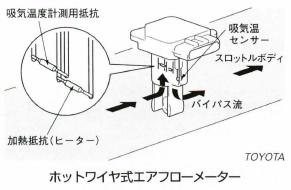 ホットワイヤ式エアフローメーター