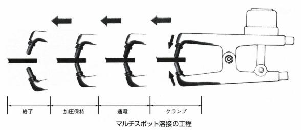 マルチスポット溶接