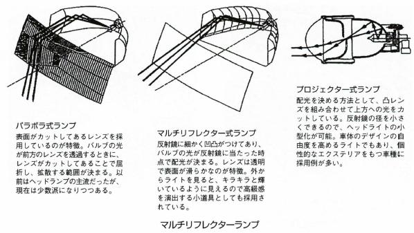 マルチリフレクターランプ