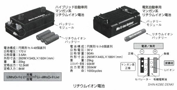 リチウム イオン 電池 と は 簡単 に