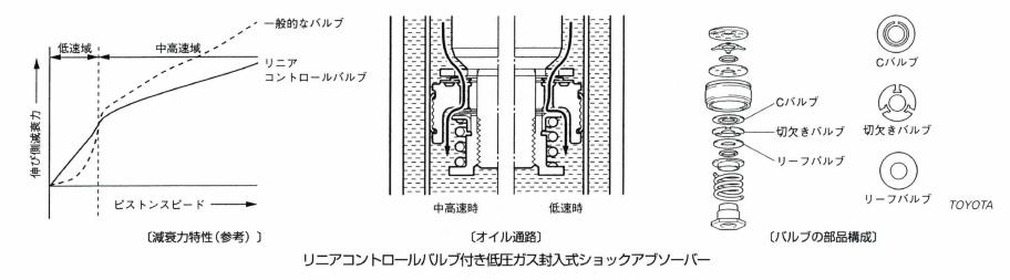 リニアコントロールバルブ付き低圧ガス封入式ショックアブソーバー