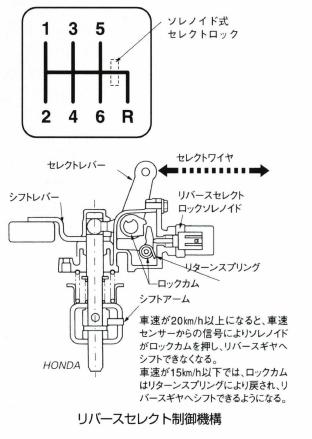 リバースセレクト制御機構