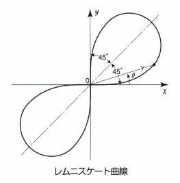 レムニスケート曲線