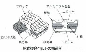 乾式複合ベルトCVT