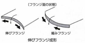 伸びフランジ成形