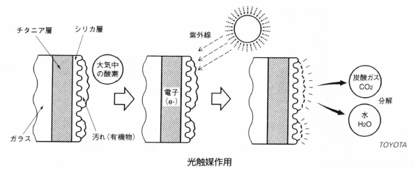 光触媒作用