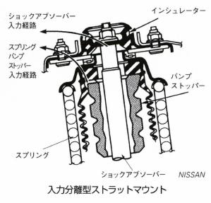 入力分離型ストラットマウント