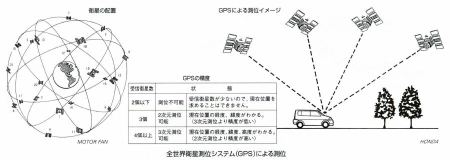 全世界衛星測位システム