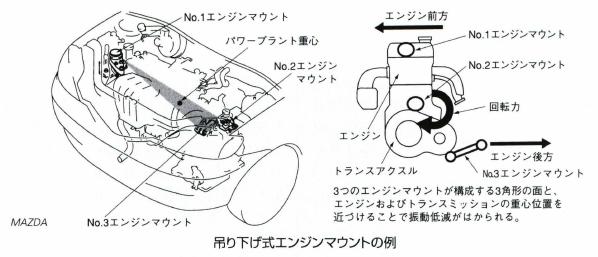 吊り下げ式エンジンマウント