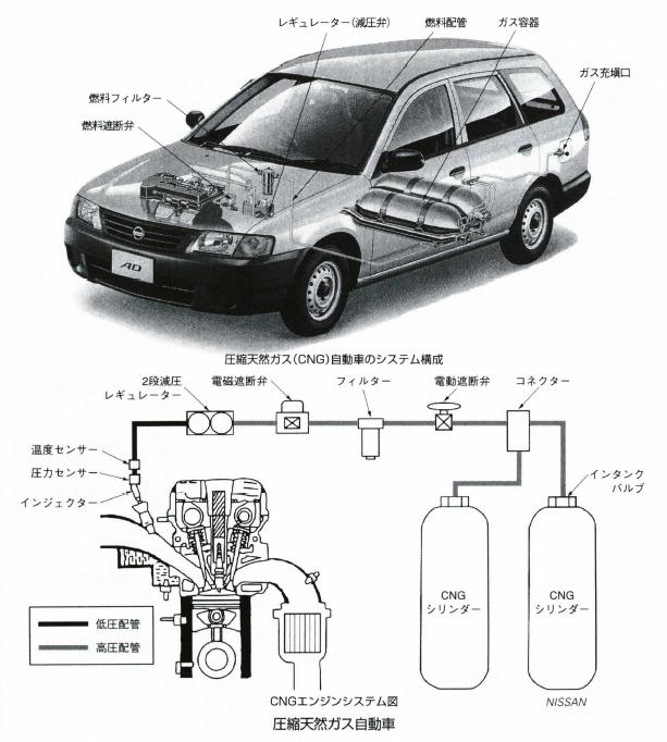 圧縮天然ガス自動車