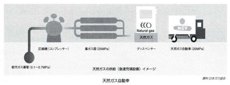 天然ガス自動車_2