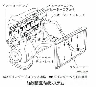 強制循環冷却システム