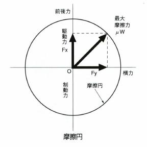 摩擦円とは何? Weblio辞書