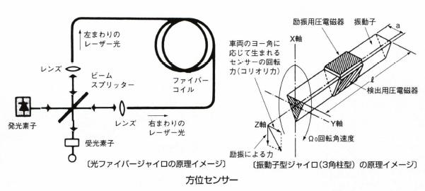 方位センサー