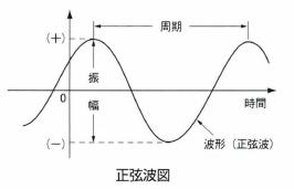 正弦半波衝撃パルス