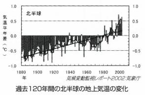 気候温暖化