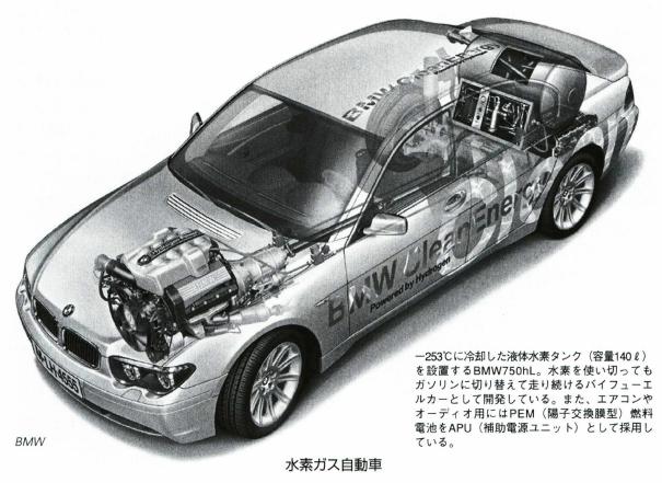 水素ガス自動車