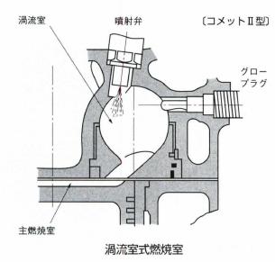 渦流室式燃焼室